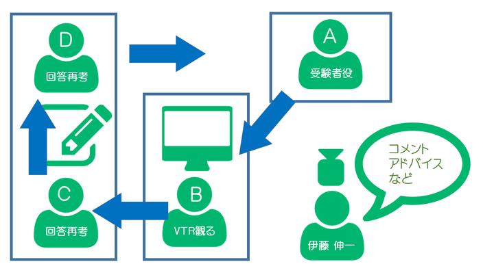 大阪で公務員面接対策の模擬面接