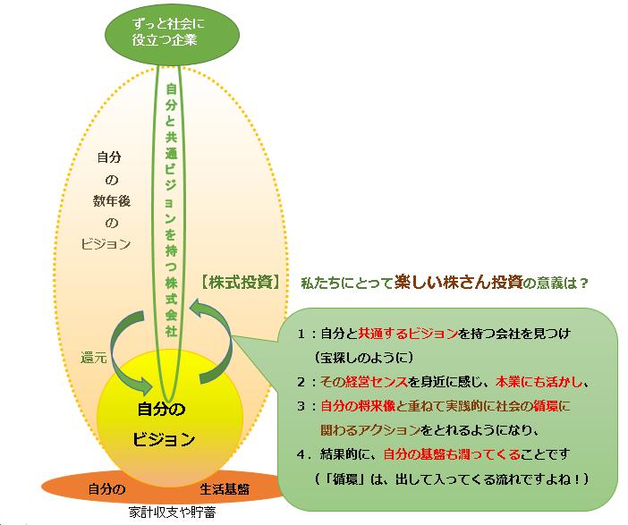 円流塾の楽しい株さん投資のイメージ