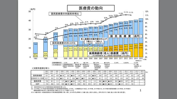 日本の医療費総額(厚生労働省発表)