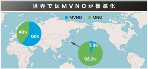 世界ではMVNOが標準化
