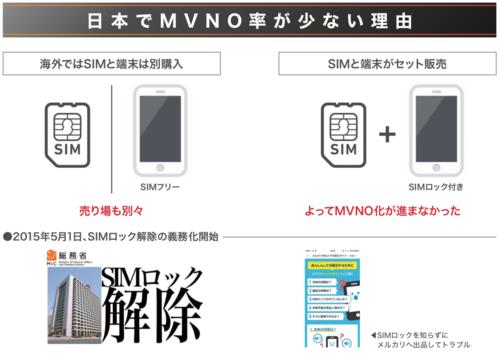 日本でMVNO率が少ない理由