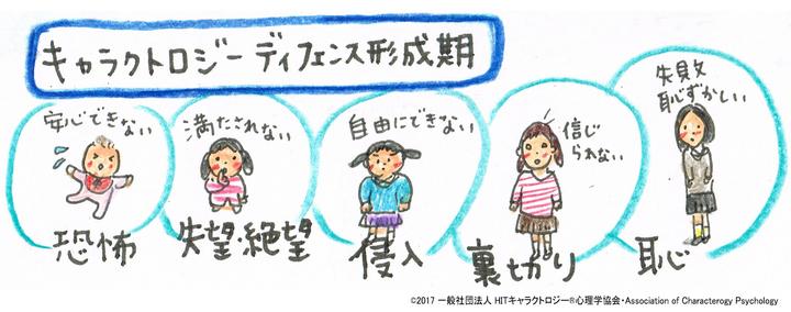 0~5.6歳に形成される人格構造